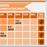Safe Turkey Thawing