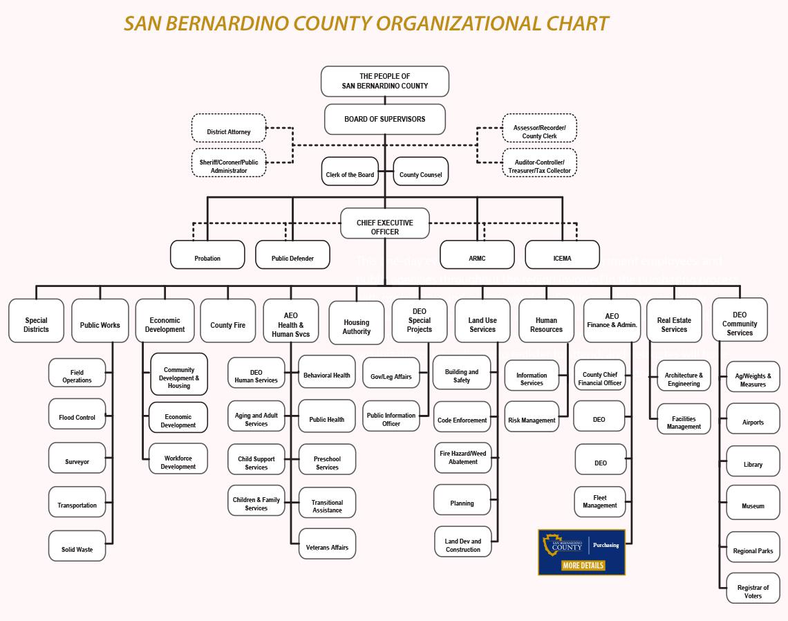 san bernardino county org chart