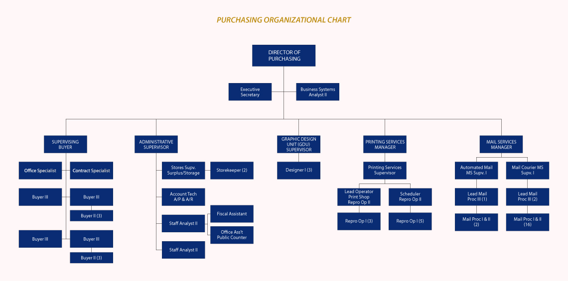 purchasing org chart