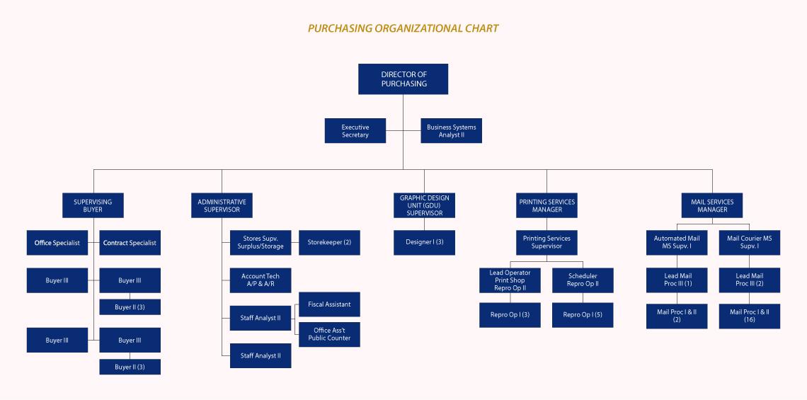 purchasing org chart