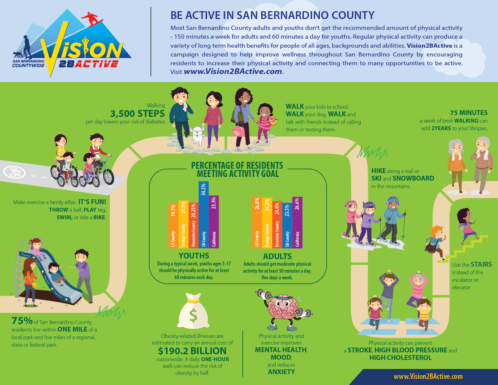 Vision2BActive Infographic