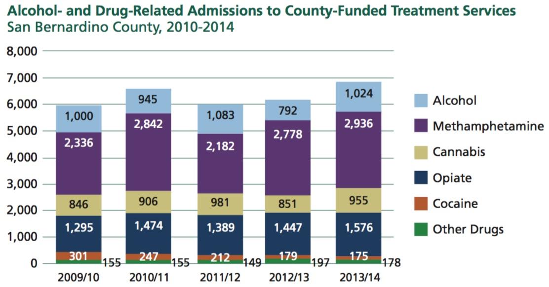 2015 Community Indicators Report